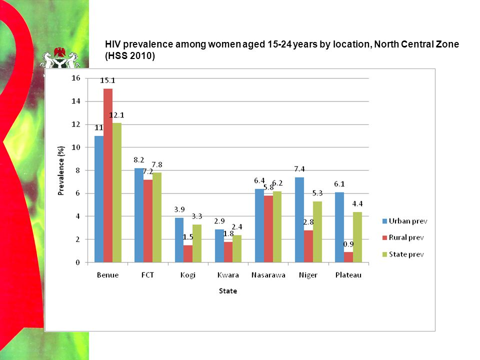 HIV prevalence among women aged 15-24 years by location, North Central Zone (HSS 2010)