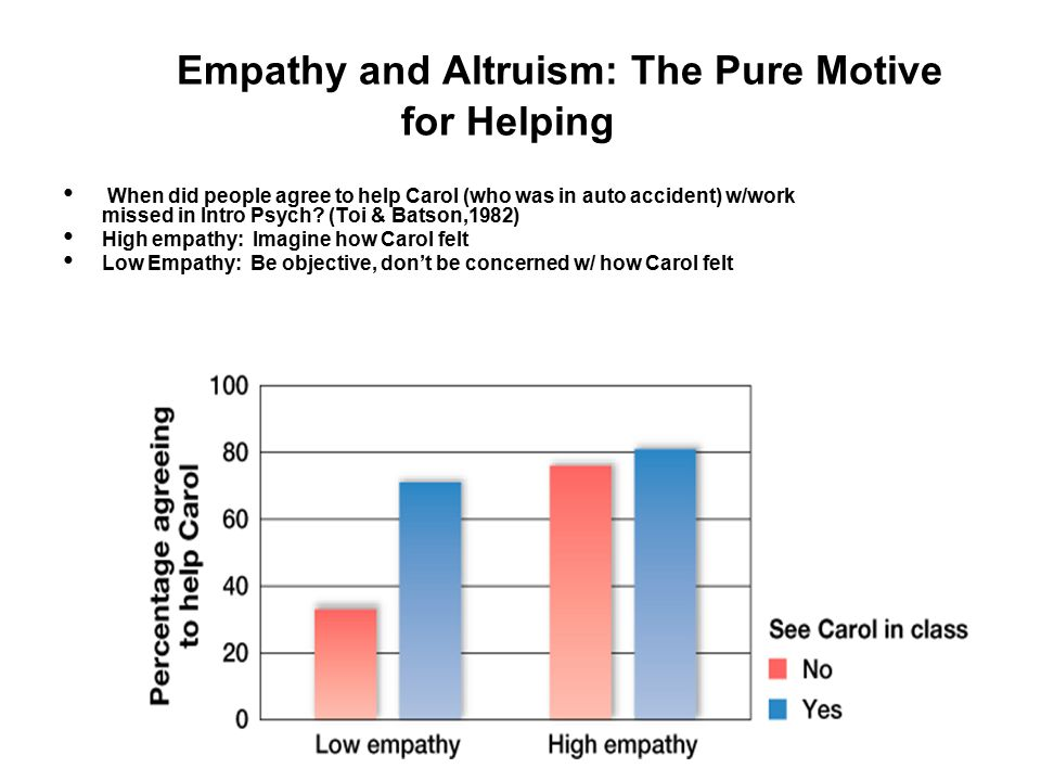 Empathy and Altruism: The Pure Motive for Helping