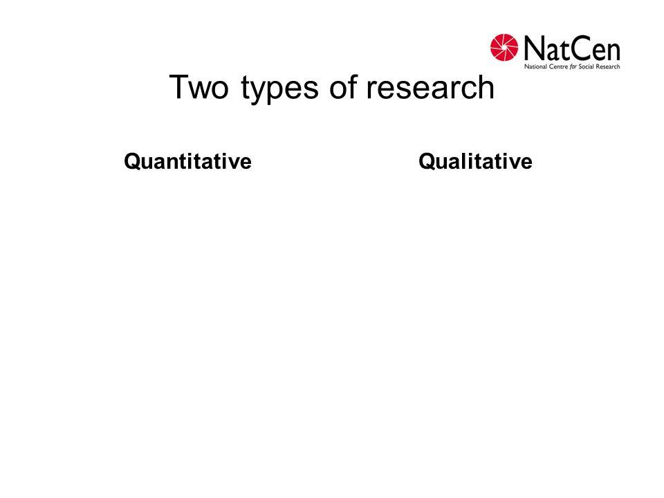 Two types of research Quantitative Qualitative
