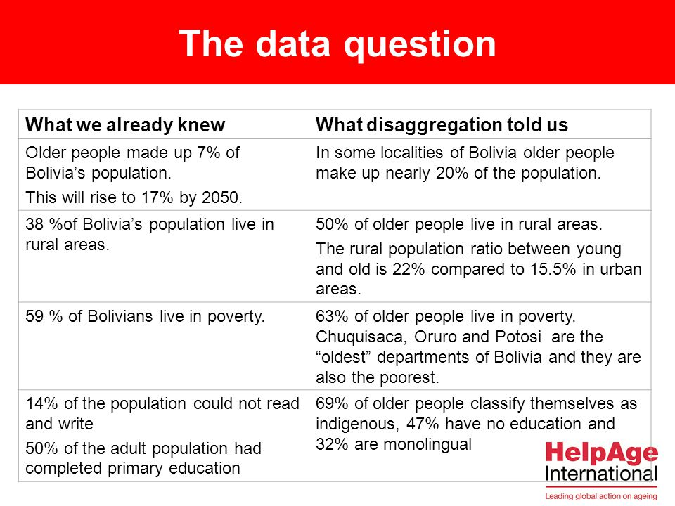The data question What we already knew What disaggregation told us