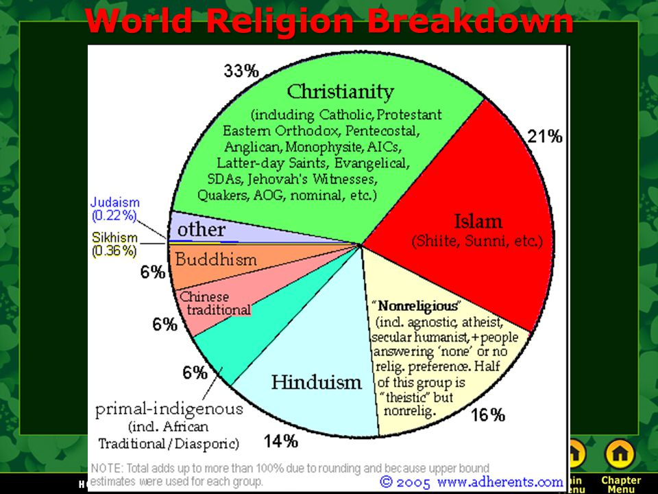 World Religion Breakdown