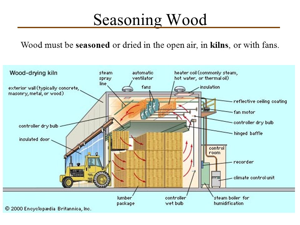 Seasoning Wood Wood must be seasoned or dried in the open air, in kilns, or with fans.
