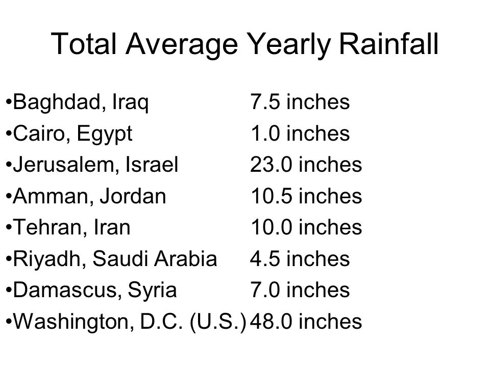 Total Average Yearly Rainfall