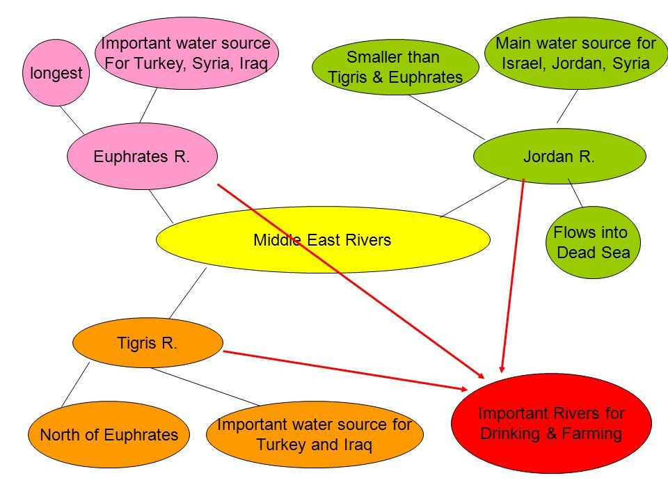 Important water source For Turkey, Syria, Iraq Main water source for