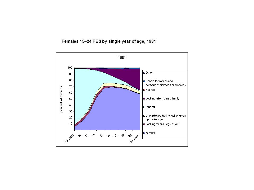 Females 15–24 PES by single year of age, 1981