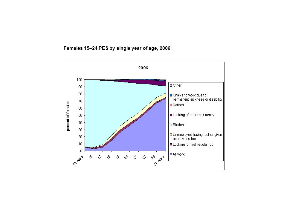 Females 15–24 PES by single year of age, 2006
