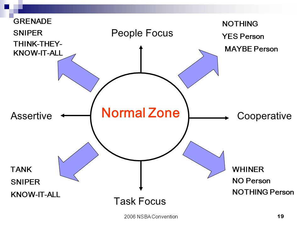 Normal Zone People Focus Assertive Cooperative Task Focus GRENADE