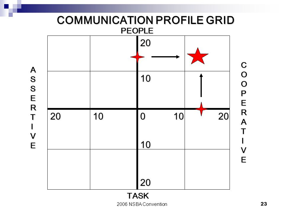 COMMUNICATION PROFILE GRID