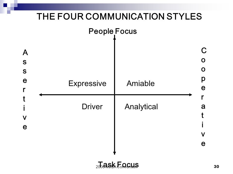 THE FOUR COMMUNICATION STYLES