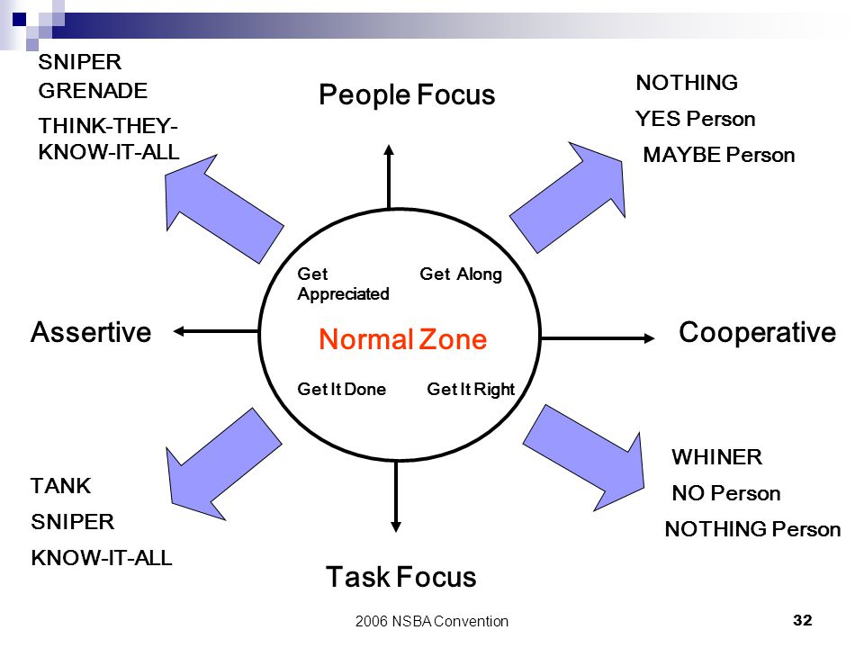 People Focus Assertive Cooperative Normal Zone Task Focus SNIPER