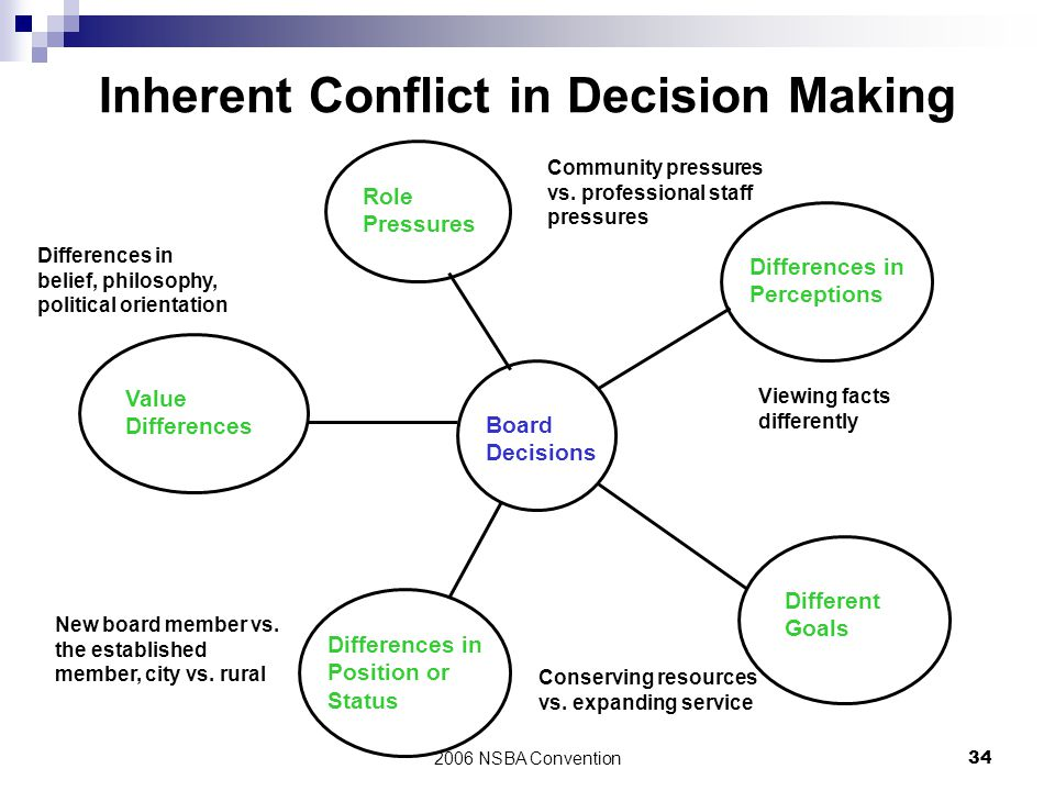 Inherent Conflict in Decision Making