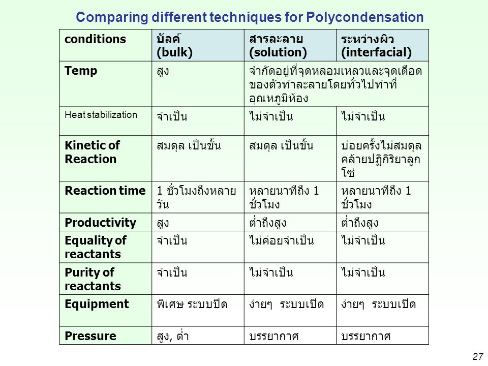 Comparing different techniques for Polycondensation conditions บัลค์