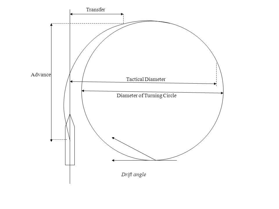 Transfer Advance Tactical Diameter Diameter of Turning Circle Drift angle