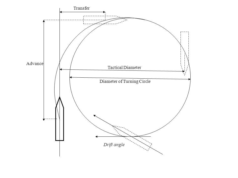 Transfer Advance Tactical Diameter Diameter of Turning Circle Drift angle