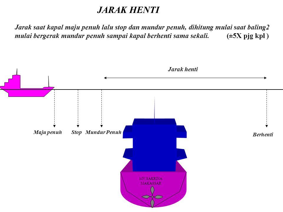 JARAK HENTI