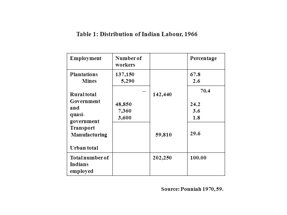 Table 1: Distribution of Indian Labour, 1966