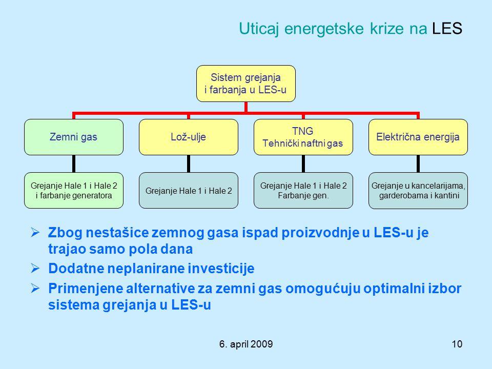 Uticaj energetske krize na LES