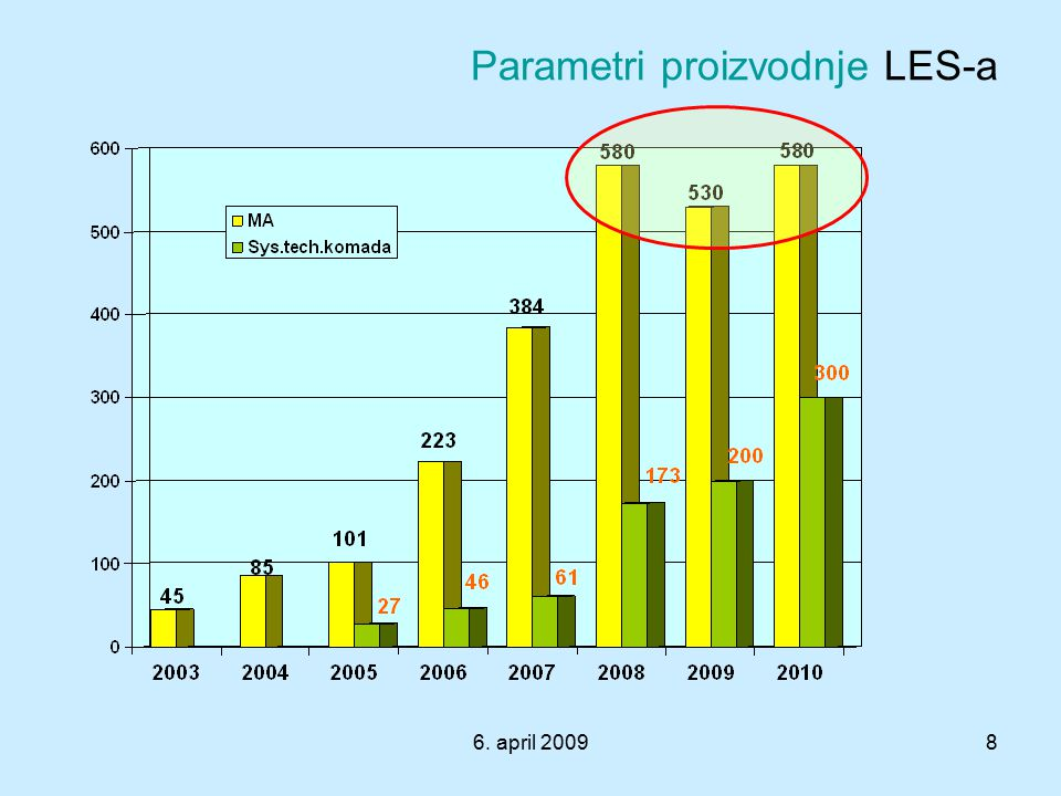 Parametri proizvodnje LES-a
