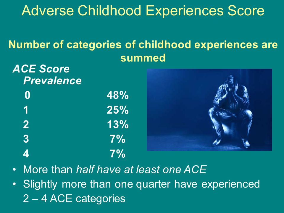 Adverse Childhood Experiences Score Number of categories of childhood experiences are summed