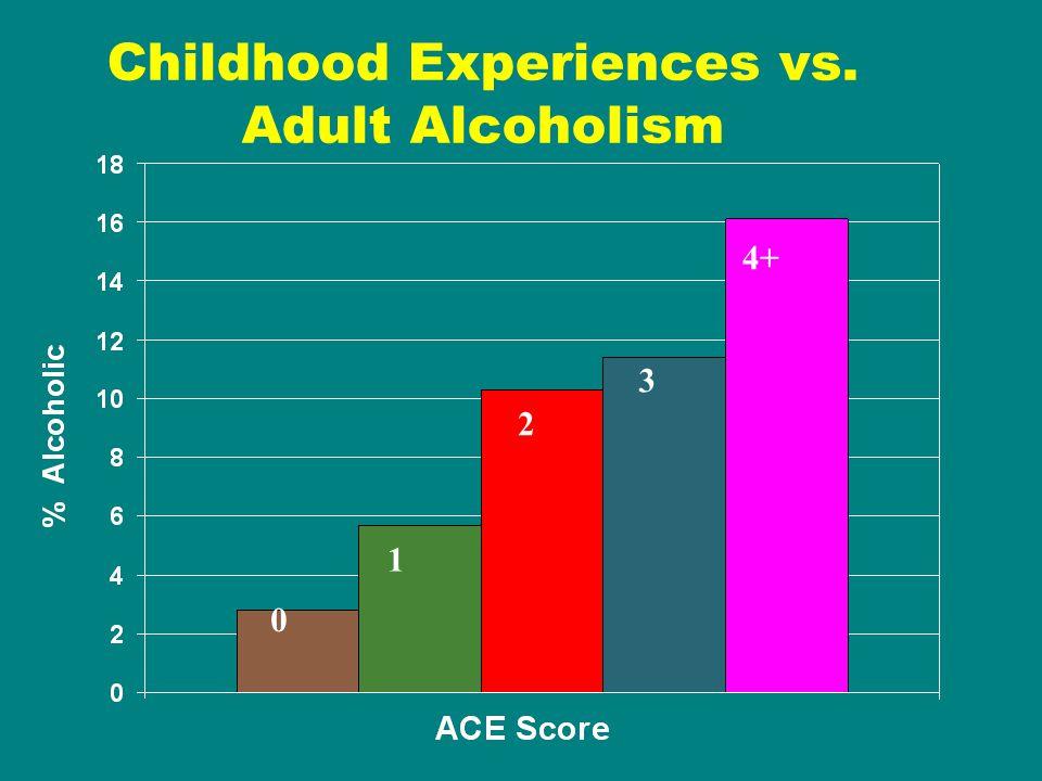 Childhood Experiences vs. Adult Alcoholism