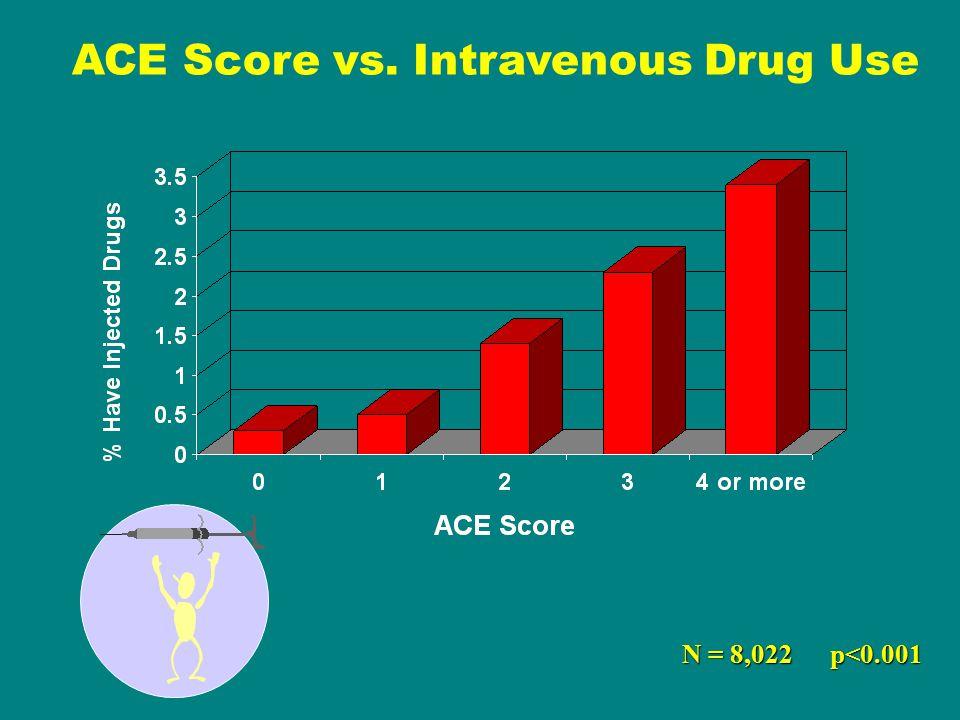 ACE Score vs. Intravenous Drug Use