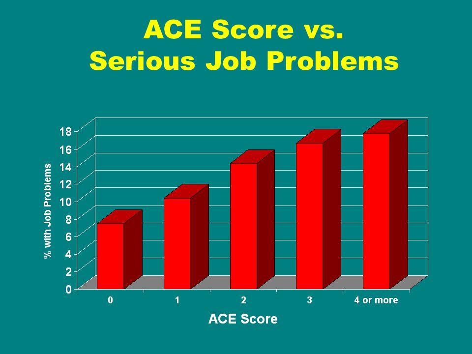 ACE Score vs. Serious Job Problems