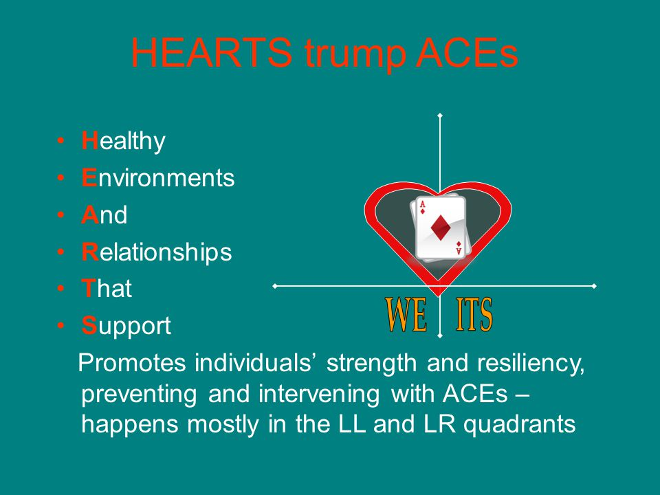 HEARTS trump ACEs Healthy Environments And Relationships That Support
