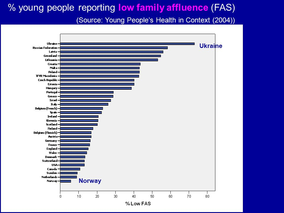 % young people reporting low family affluence (FAS)