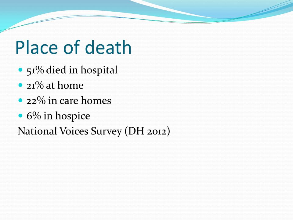 Place of death 51% died in hospital 21% at home 22% in care homes