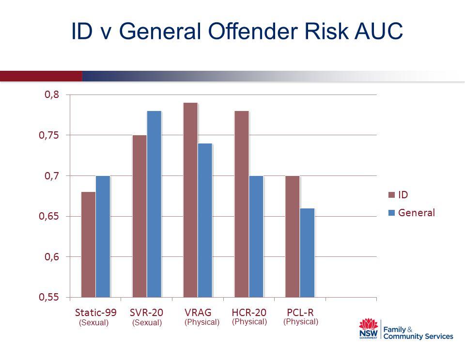 ID v General Offender Risk AUC