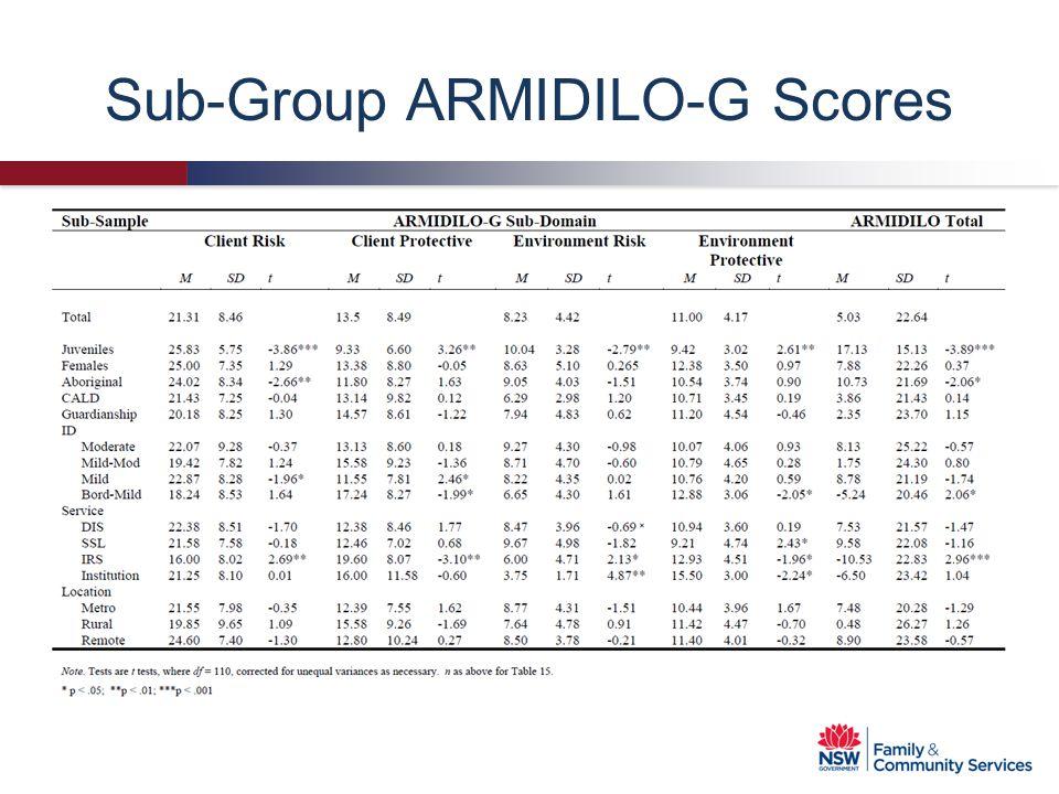Sub-Group ARMIDILO-G Scores