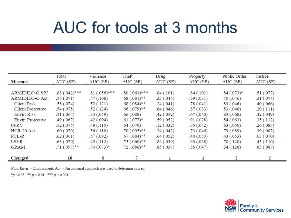 AUC for tools at 3 months