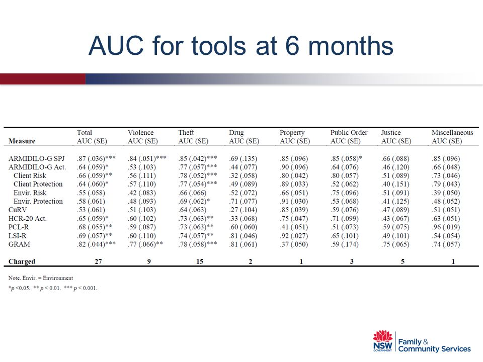 AUC for tools at 6 months