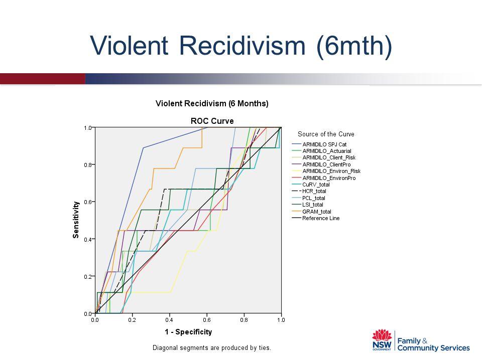 Violent Recidivism (6mth)