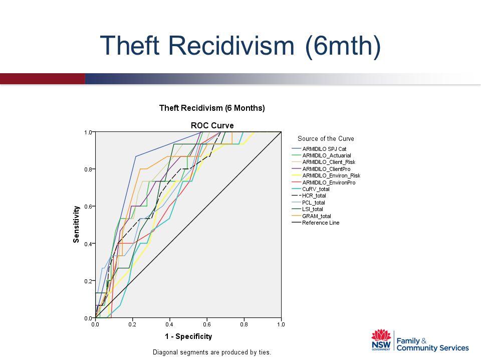 Theft Recidivism (6mth)