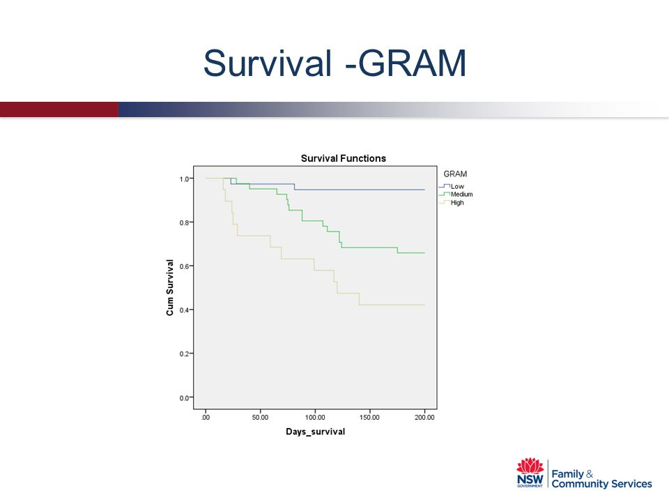 Survival -GRAM