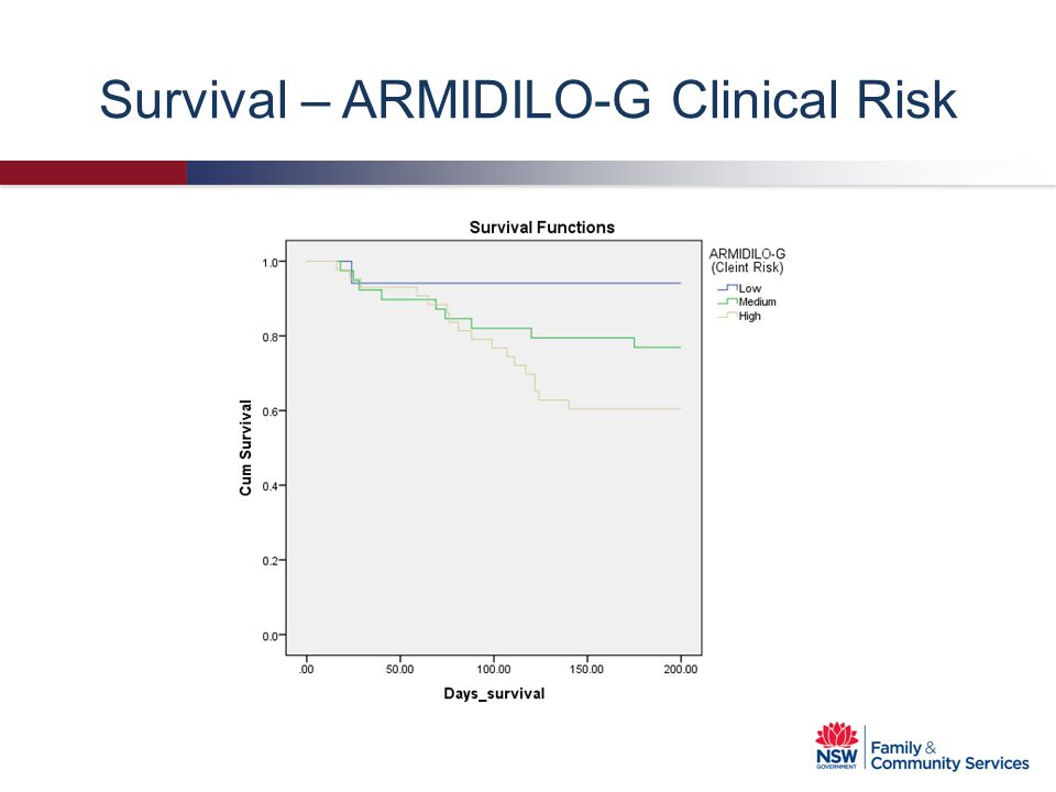 Survival – ARMIDILO-G Clinical Risk