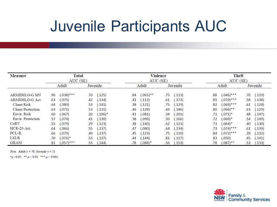 Juvenile Participants AUC