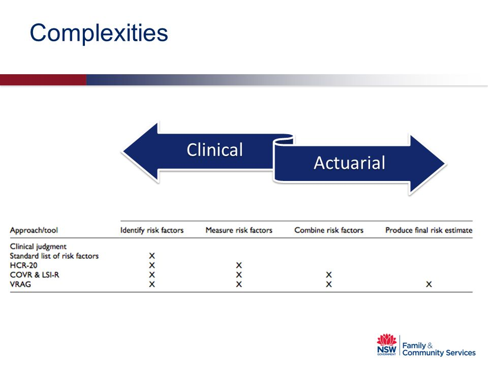 Complexities Clinical Actuarial