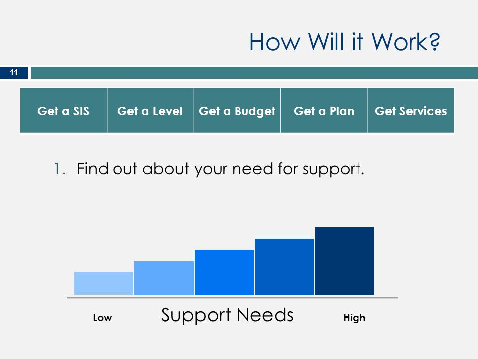 How Will it Work Find out about your need for support. Get a SIS