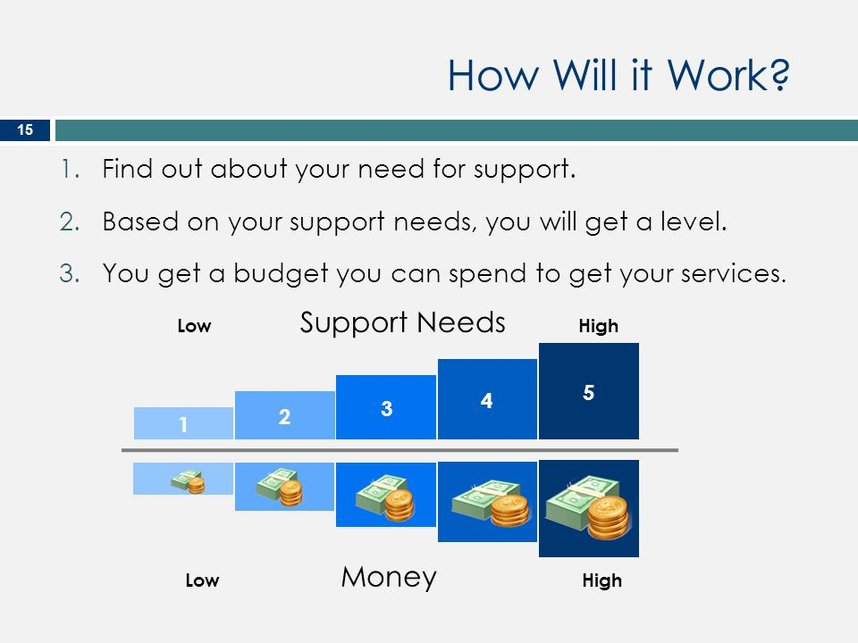 How Will it Work Find out about your need for support.