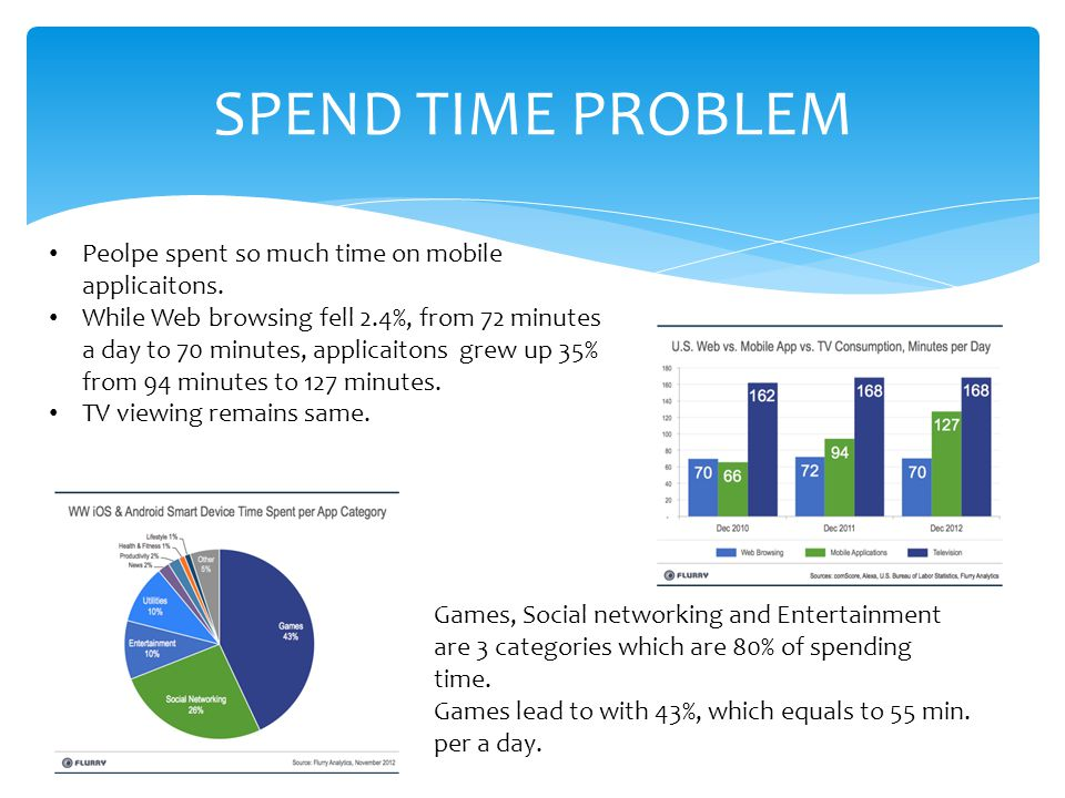 SPEND TIME PROBLEM Peolpe spent so much time on mobile applicaitons.