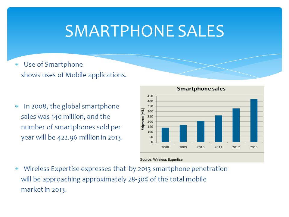 SMARTPHONE SALES Use of Smartphone shows uses of Mobile applications.