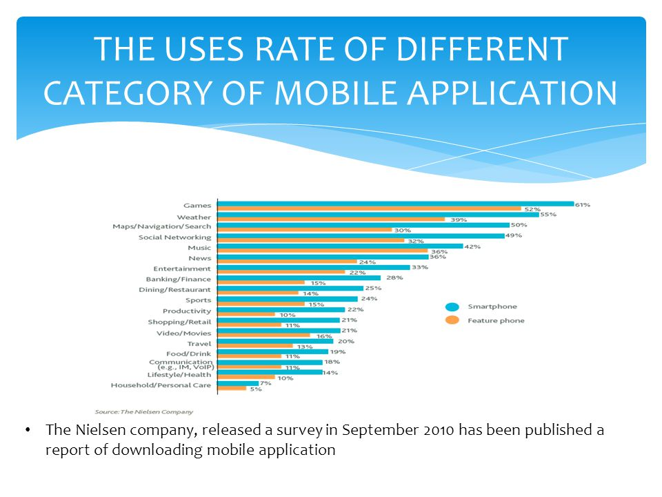 THE USES RATE OF DIFFERENT CATEGORY OF MOBILE APPLICATION
