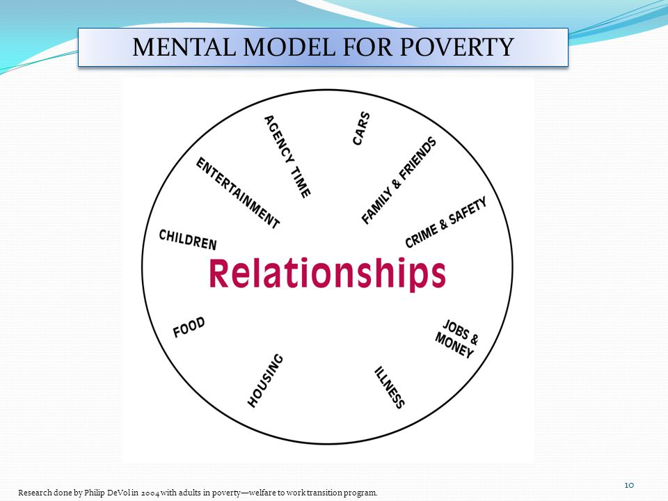MENTAL MODEL FOR POVERTY