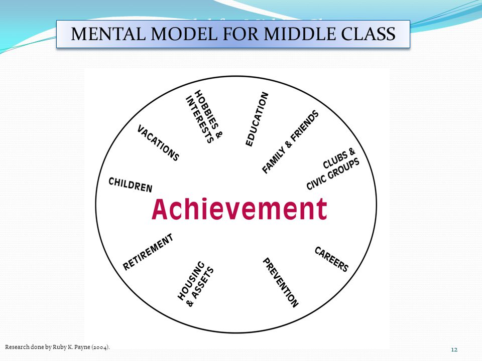 Mental Model for Middle Class MENTAL MODEL FOR MIDDLE CLASS
