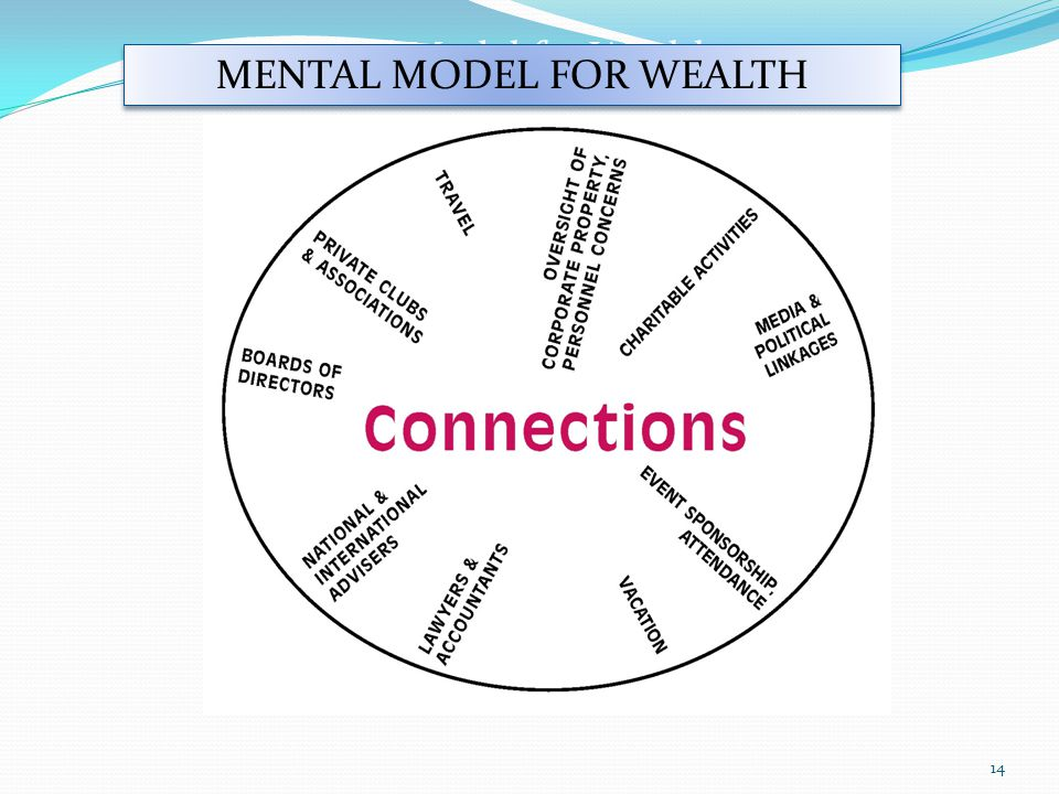 Mental Model for Wealth MENTAL MODEL FOR WEALTH