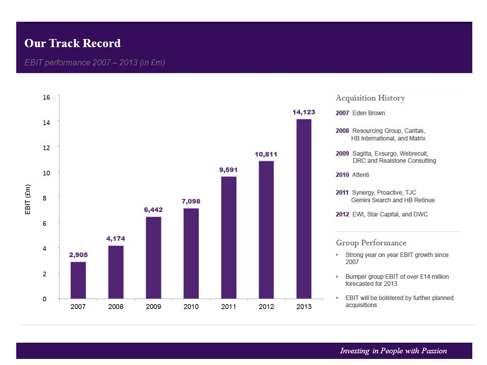 Our Track Record EBIT performance 2007 – 2013 (in £m)