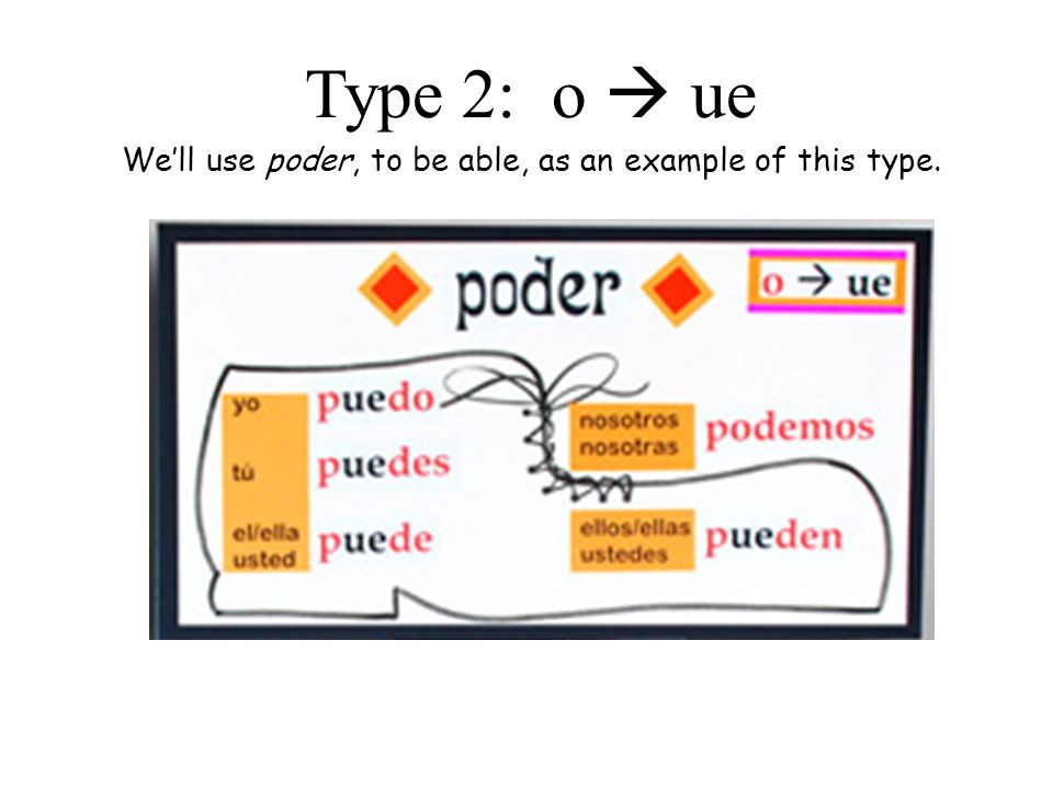 We'll use poder, to be able, as an example of this type.