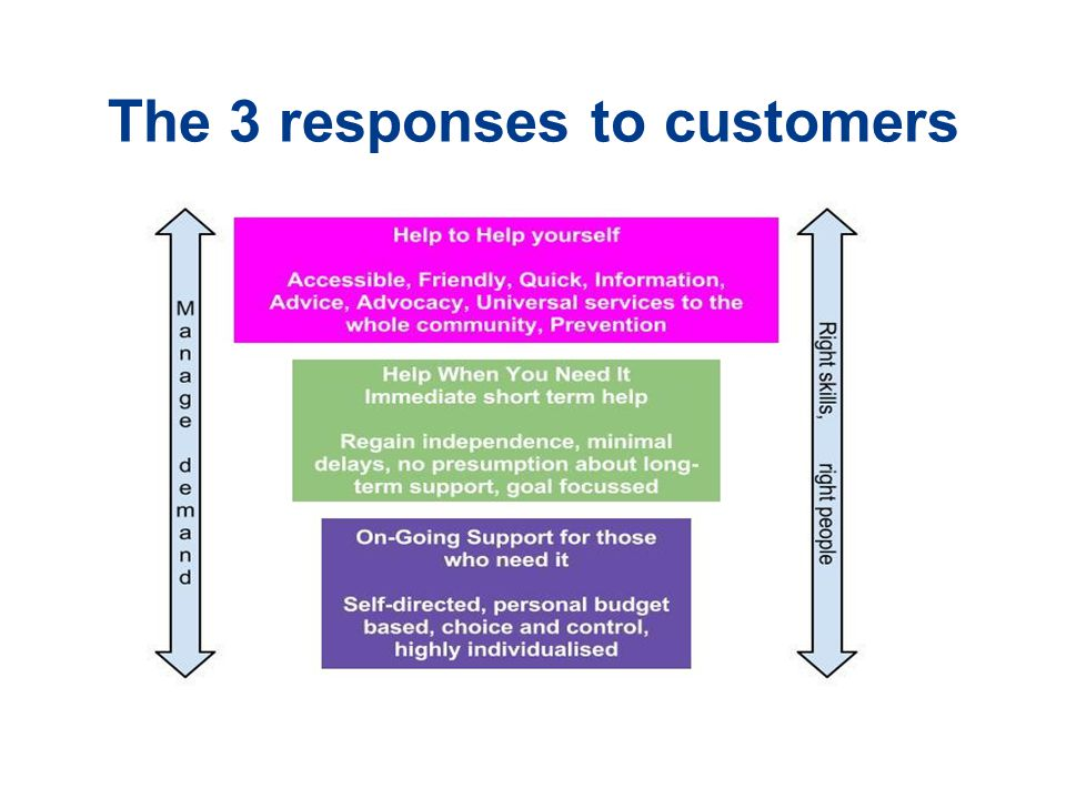 The 3 responses to customers